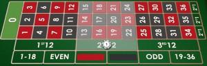 rulet dozen bet nedir ve nasıl oynanır, Rulet düzine bahsi nedir, rulet bahis çeşitleri
