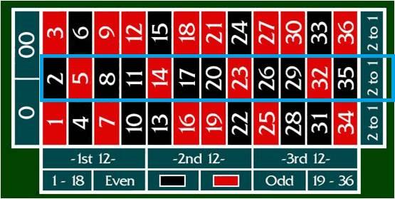 rulet sütun bet nedir ve nasıl oynanır, Rulet sütun bahsi, Rulet sütun bahsi nasıl oynanır resimli anlatım